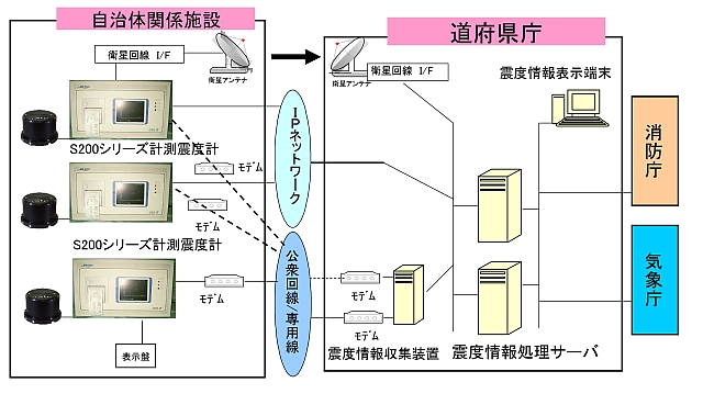 震度情報ネットワークシステム
