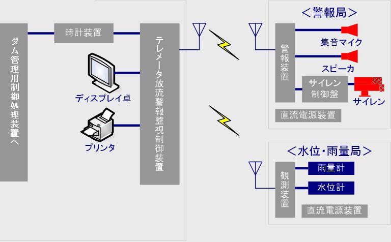 ダム・河川管理システム